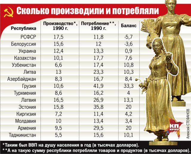 Кто был донором в СССР (это были РСФСР и БССР)